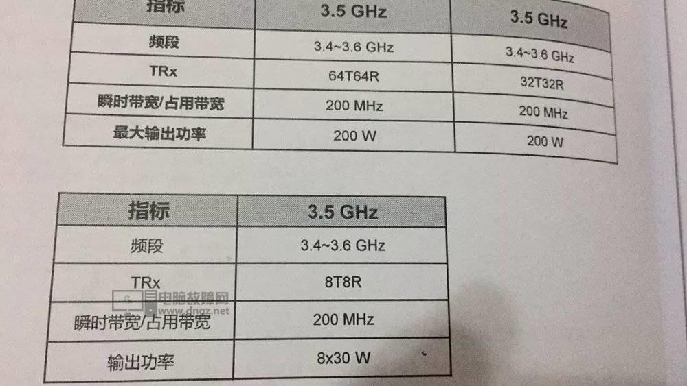 5G网速快功率高 5G的基站辐射应该会很大吧?22