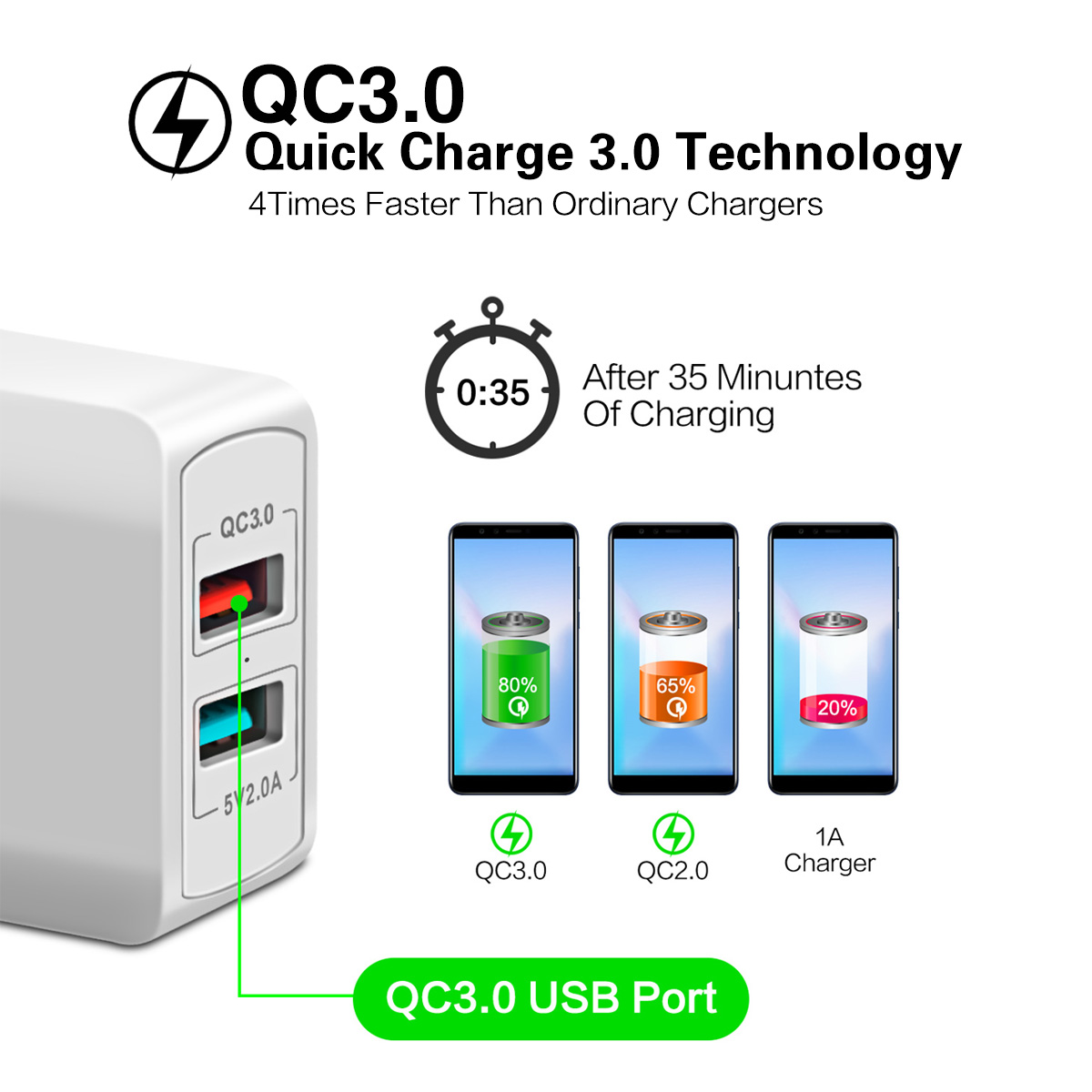 Image 2 - FONKEN Dual USB Charger 28W Quick Charge 3.0 QC3.0 Fast Phone Charger 2 Port Portable Wall Adapter for Android Mobile Tablet-in Mobile Phone Chargers from Cellphones & Telecommunications