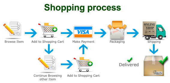 shoping process1