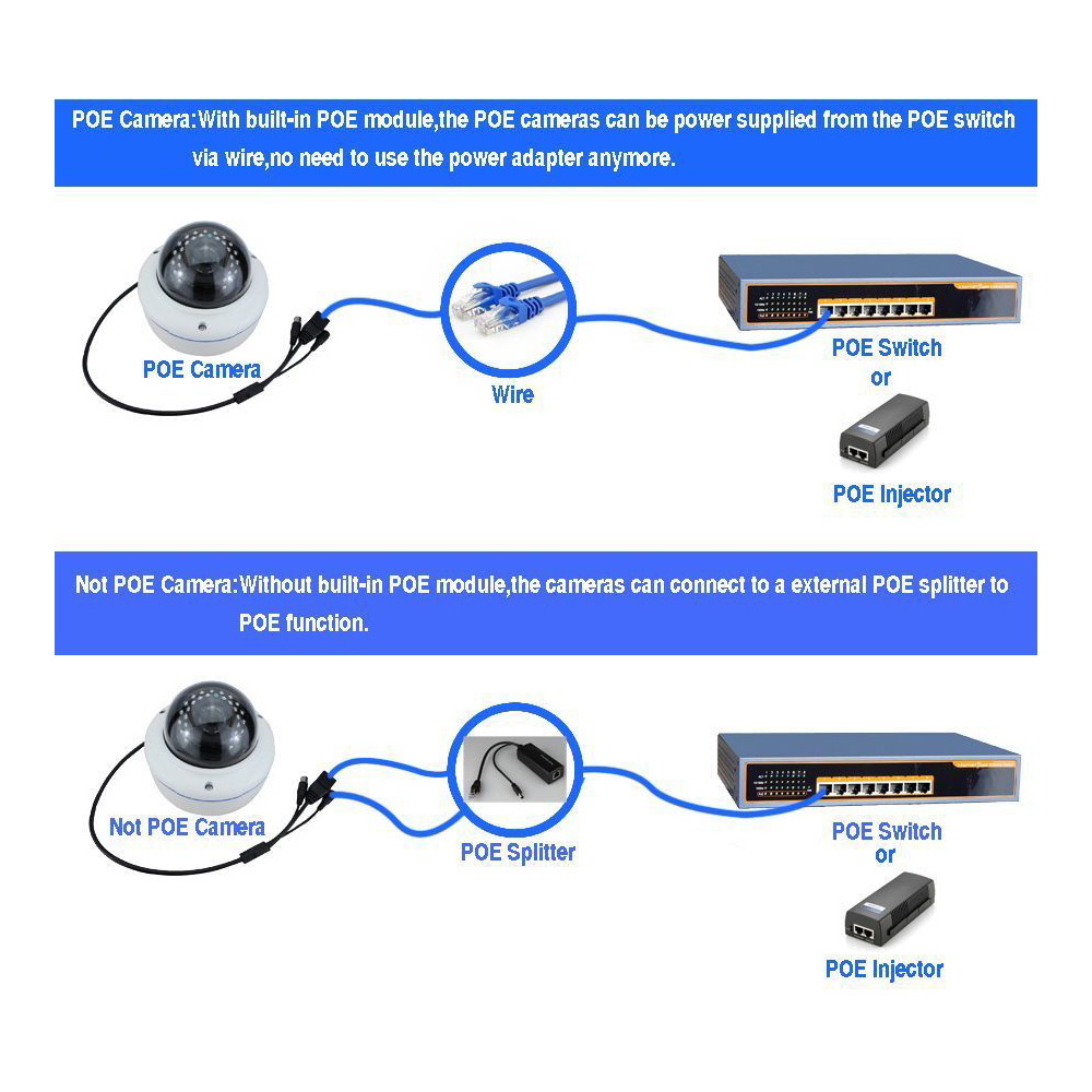 Gadinan Power Over Ethernet Splitter 48v Input And 12v Output Wiring Diagram How Do I My Poe Camera Adapter Let Dc Ip Become In Transmission Cables From