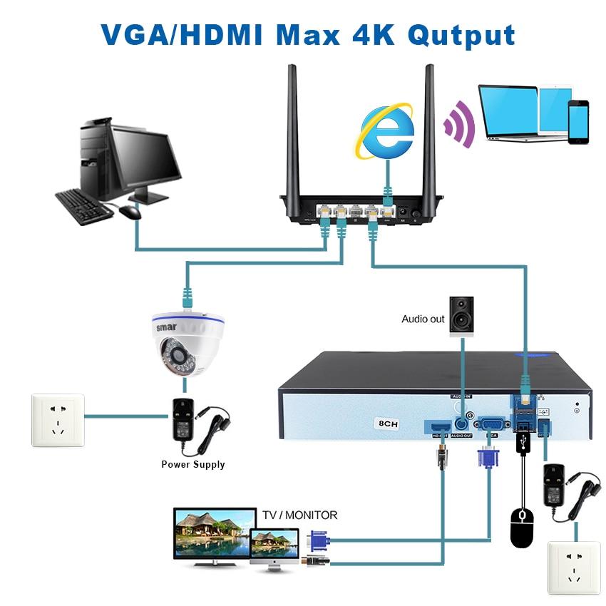Smar HDD 25CH 5MP 32CH 1080P 8CH 4K CCTV H.264/H.265 NVR DVR Network Video Recorder Onvif for IP Camera 2 SATA XMEYE P2P