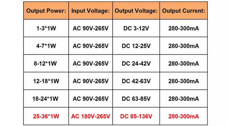 Hohe Qualität 1W 7W 15W 18W 24W 36W Netzteil Konstante Strom Spannung LED fahrer Adapter Transformator Schalter Für Led-leuchten