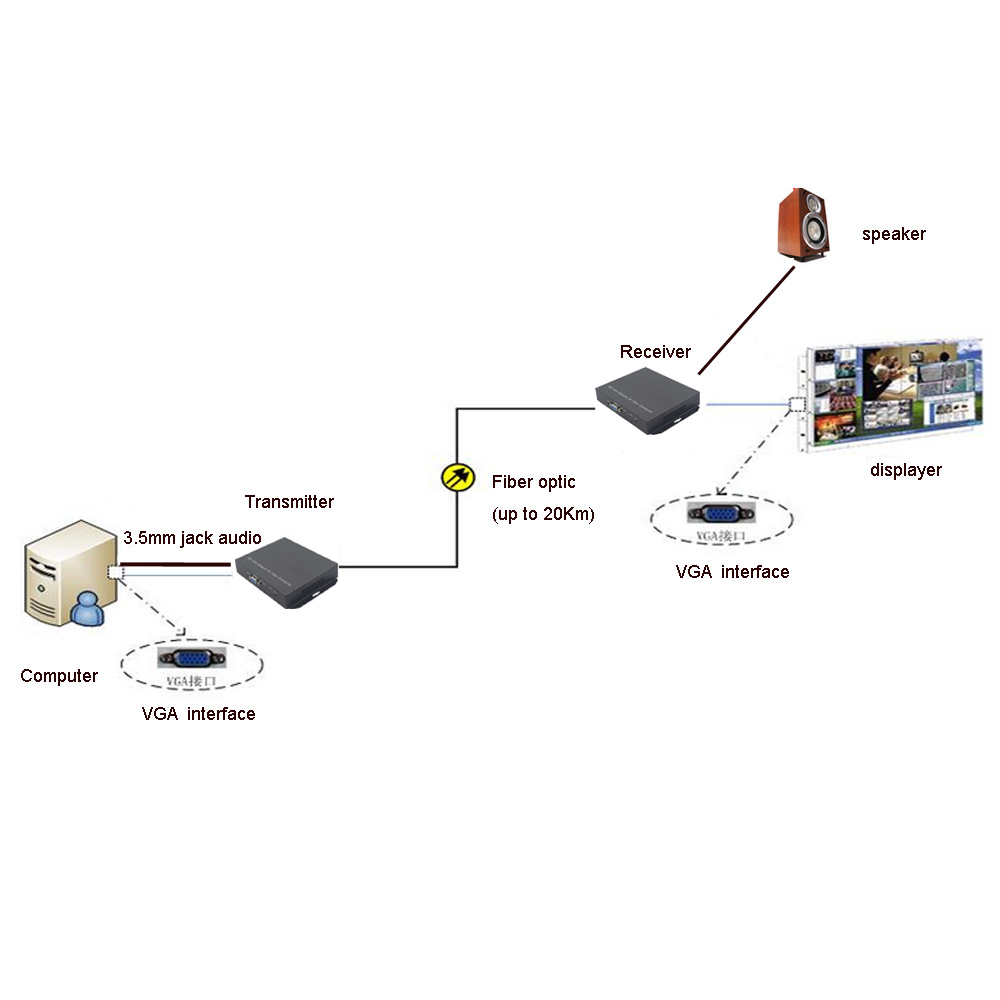 Висококачествени оптични - Комуникационно оборудване - Снимка 5