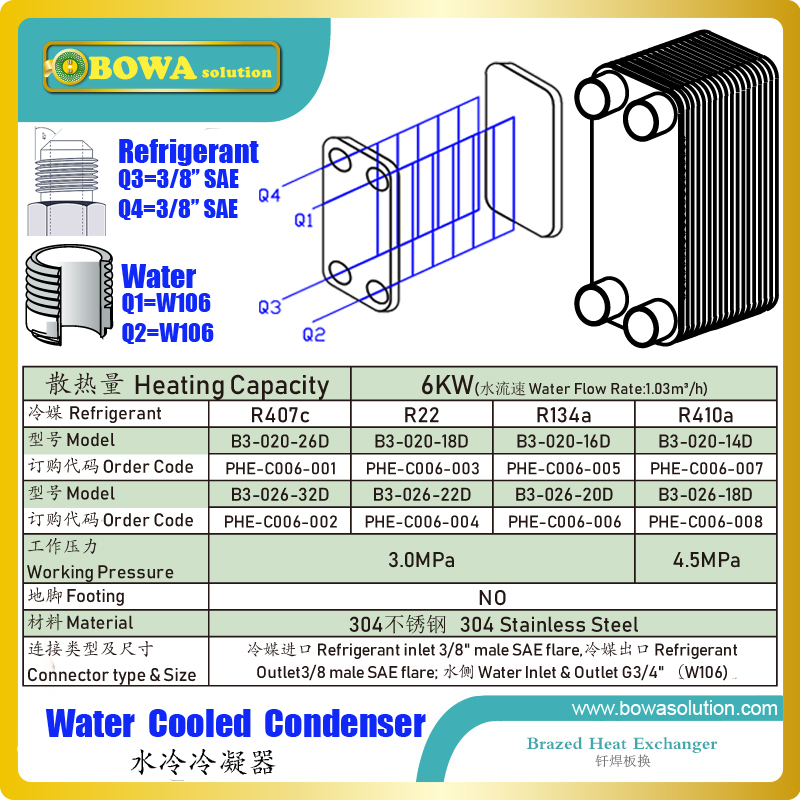 6KW PHE condenser is great choice for autocascade or 2 stages cascade freezer to get stable compressing ratio & condensing temp.6KW PHE condenser is great choice for autocascade or 2 stages cascade freezer to get stable compressing ratio & condensing temp.