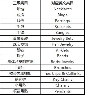 有人已经吃亏了:义乌做饰品的要重温下速卖通珠宝饰品行业标准-浙江义乌网