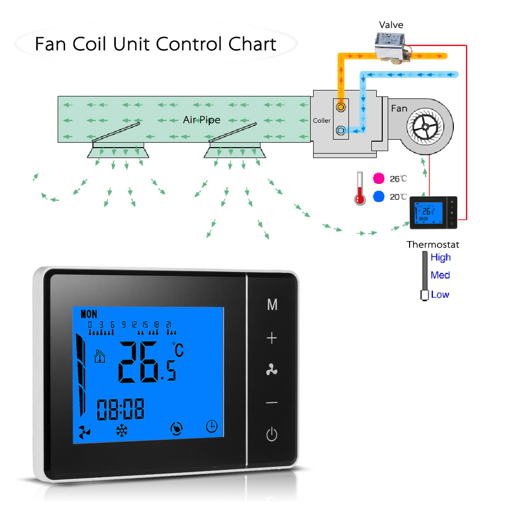 Air Conditioner 2-pipe 4-pipe Thermostat Programmable Room Temperature Controller LCD Display Touch Screen Thermostat hf 0 56 red lcd 2 0 4 digital thermostat temperature controller dark blue black 24v