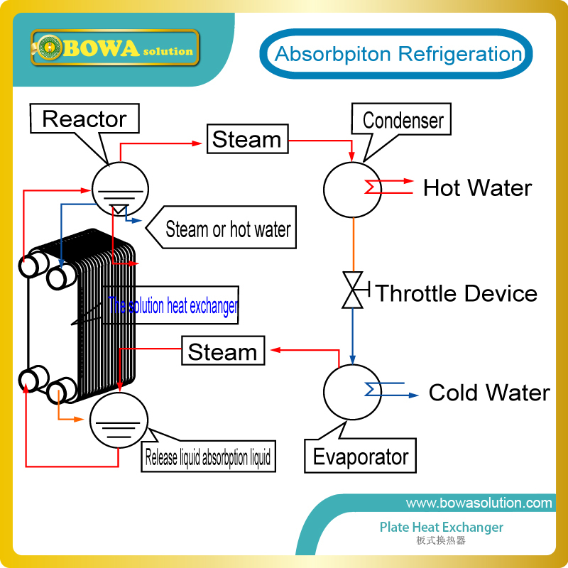 Brewing Plate Heat Exchanger Diagram Trusted Wiring Diagrams
