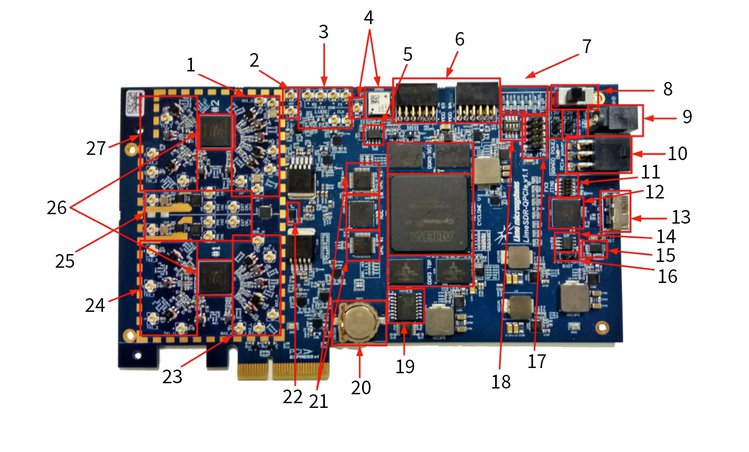 The Number Of LimeSDR QPCIe Channels And X310
