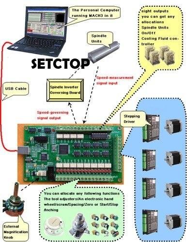 4 Tarjeta USB ejes CNC Mach3 200 KHz Breakout Junta Adaptador de Interfaz windows2000/xp/vista EMS/DHL/UPS envío gratis