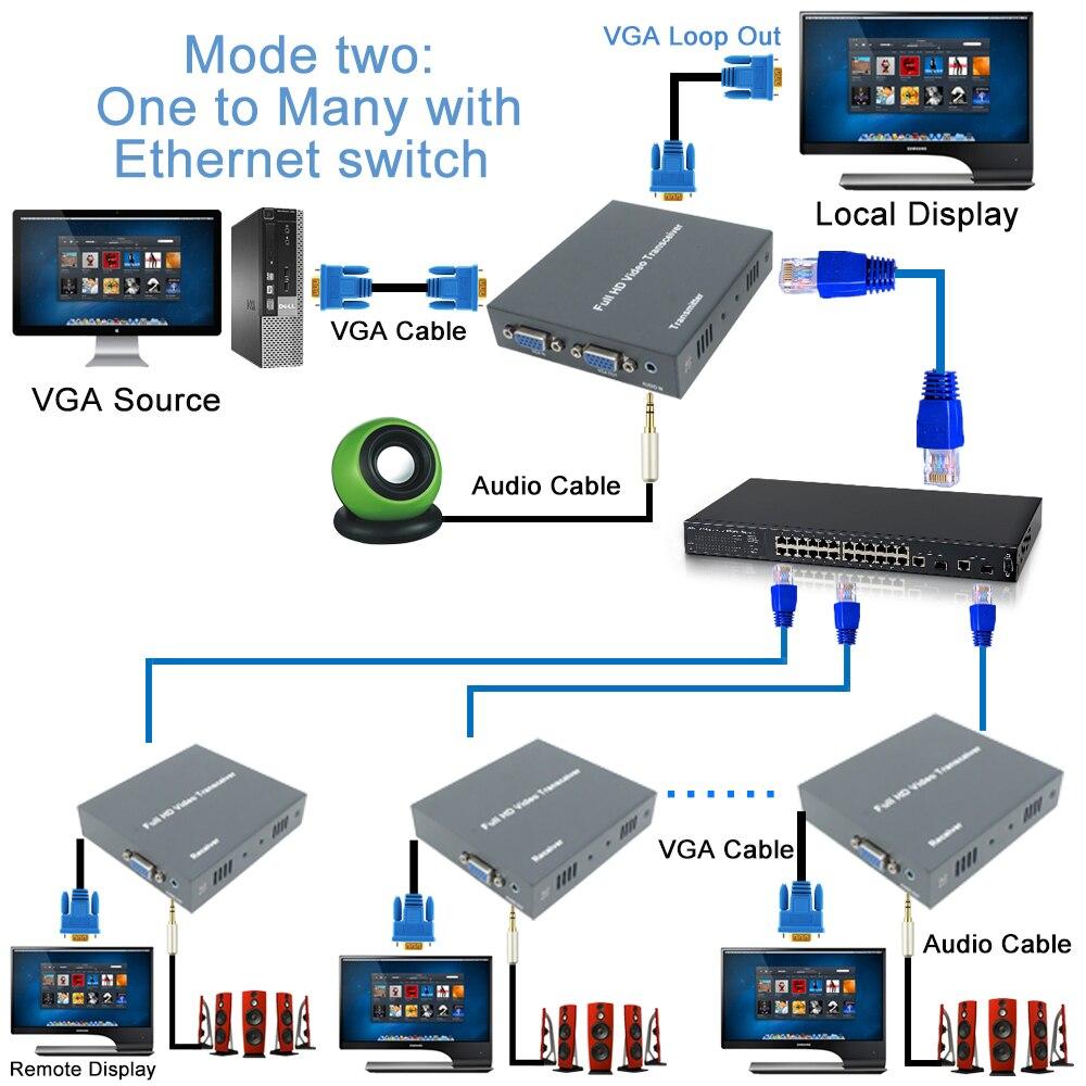 DT206C 660ft réseau VGA sur IP amplificateur de répartiteur Audio par Ethernet Cat5e Cat6 câble 1080 P VGA LAN récepteur émetteur vidéo