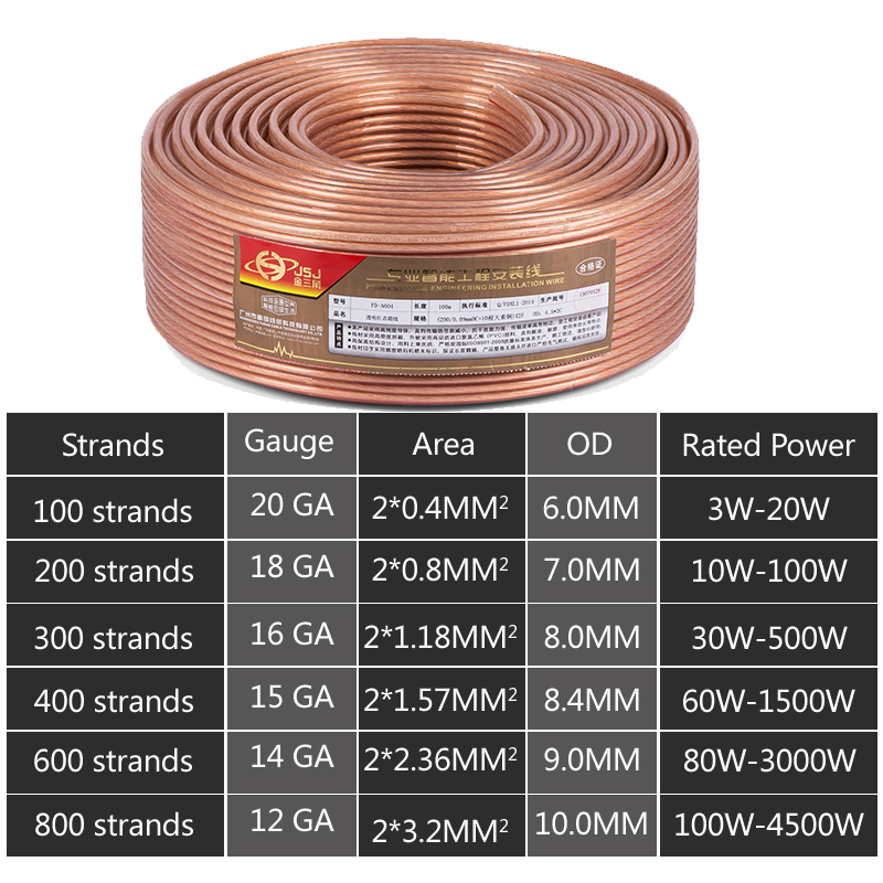 Transparent speaker wire cable ofc bare copper for hifi home theater dj system kvt car audio 20Gauge A104 D1