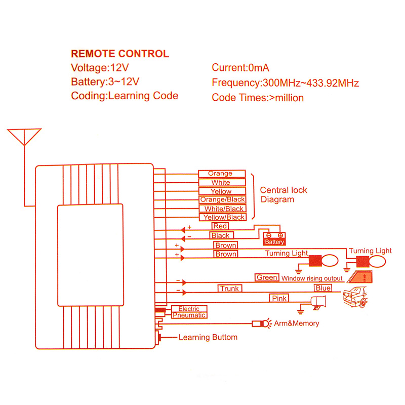 Remote control car door lock have thought