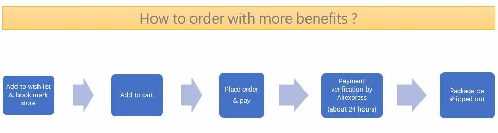 2-how to order