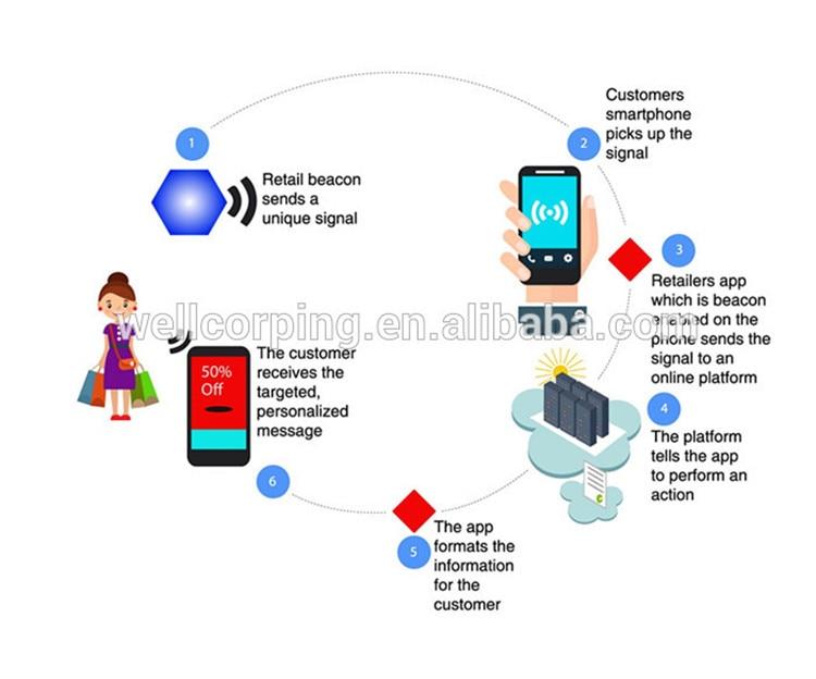 4 pçs lote App Baixo Consumo de