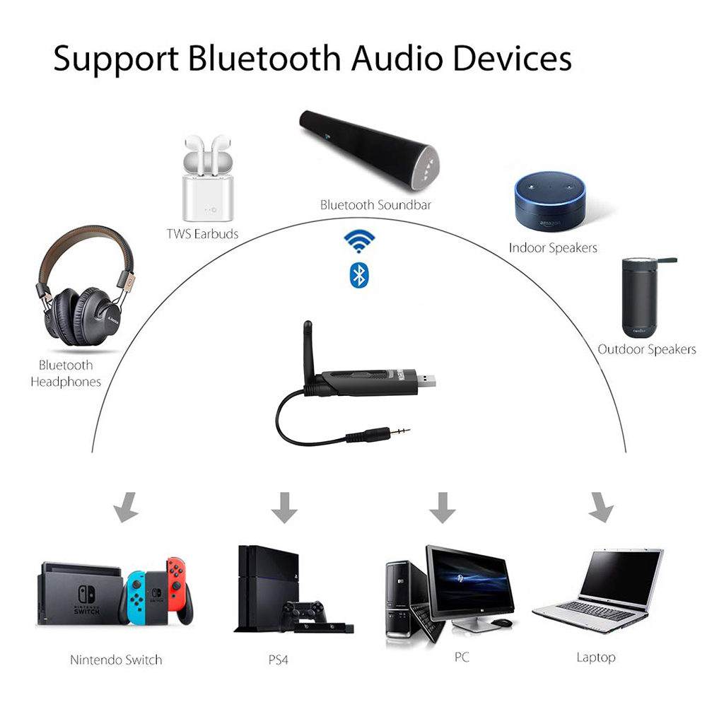 Image 5 - aptX Low Latency LONG RANGE APTX LL USB Bluetooth 5.0 Transmitter For TV Wireless USB /3.5mm AUX/2 RCA Audio Adapter for PS4 PC-in Wireless Adapter from Consumer Electronics