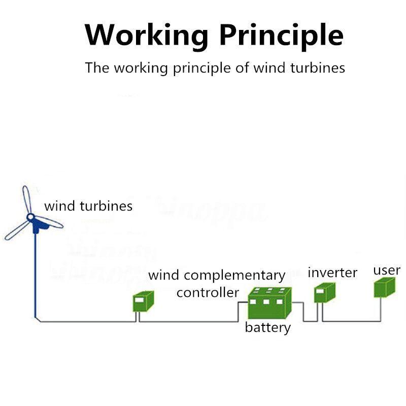 S2 turbina eólica, 3 lâminas ou 5