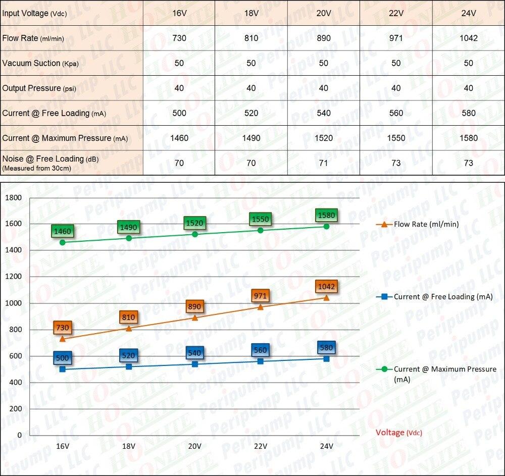 1000 мл/мин., 30psi, 24Vdc Honlite перистальтический насос со сменная насосная насадка и фармированная BPT перистальтическая трубка