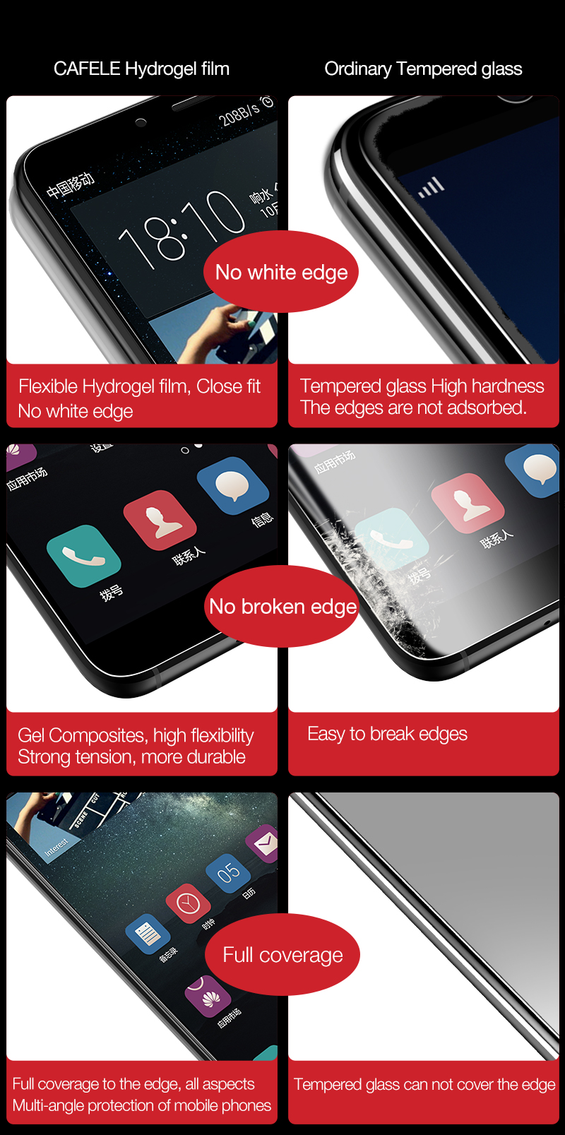 Hydrogel Screen Protector for huawei mate 10