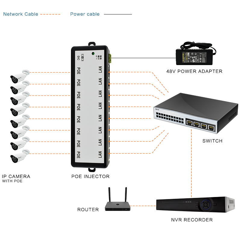 VIKCONN 8 Channel CCTV POE Injector for Surveillance IP Cameras ...