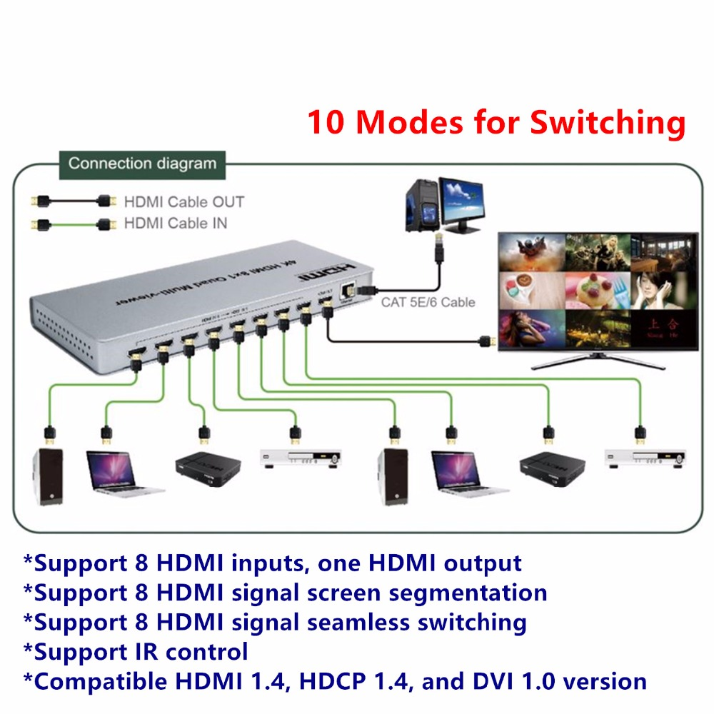 Image 4 - 4K HDMI 8x1 Multi Viewer Switcher Adapter Switch 8xHdmi on 1 Screen,Female Connector IR Control Divider Conveter for CCTV HDTV-in Computer Cables & Connectors from Computer & Office