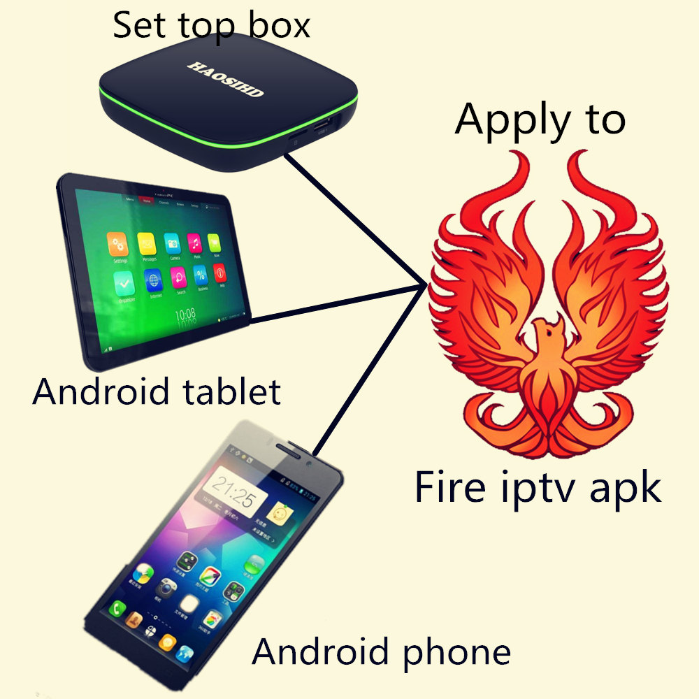 TV BOX Android 7.1 iptv subscription 1 year Firetv IPTV Support Android flat phone 2500+Channel European/French/Arabic/Africa
