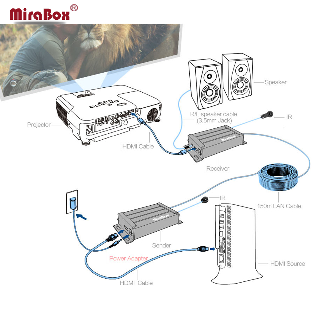 Mirabox Ir Hdmi Extender Support 1080p Cascade Receiver Over Cat5 Panel Wiring Diagram On Cat 5e Shielded Ether Cable Cat5e Cat6 Cat6e Rj45 Ethernet Ip Tcp Tx Rx In Audio Video Cables From