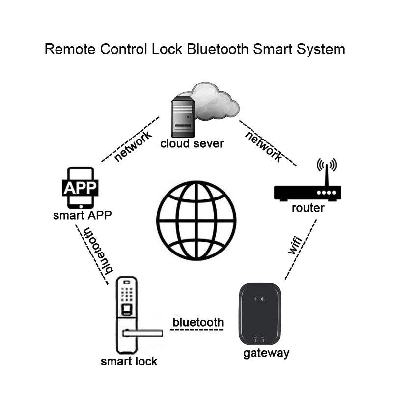 Купить с кэшбэком LACHCO 2018 Bluetooth Biometric Electronic Door Lock APP,Smart Fingerprint, Code, Key Touch Screen Digital  door Lock L18025FB