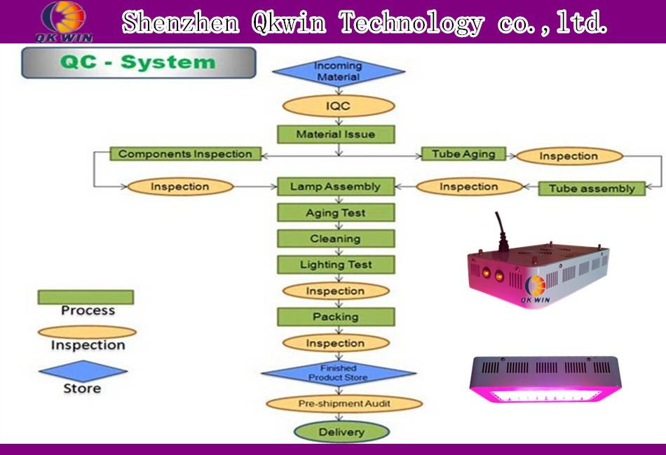 shenzhen qkwin technology co.,ltd. QC system