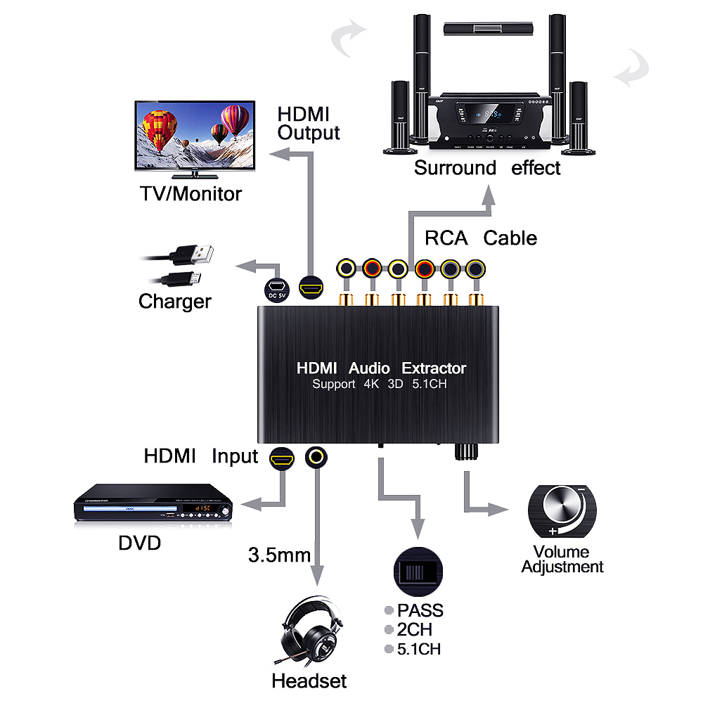 small resolution of unstincert spdif 5 1 digital audio decoder hdmi audio extractor 4k 3d converter 3 5mm output hdmi to hdmi for ps4 amplifier 5 1 on aliexpress com alibaba