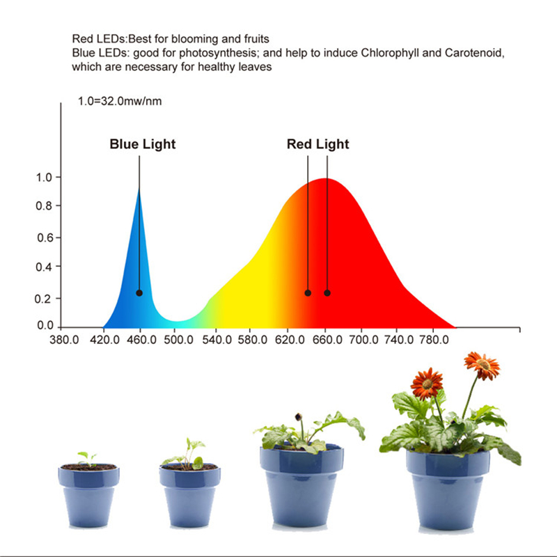 Yabstrip 600W double switch double chip full Spectrum LED plant grow light phyto lamp for indoor seeding flower veg bloom mode in LED Grow Lights from Lights Lighting