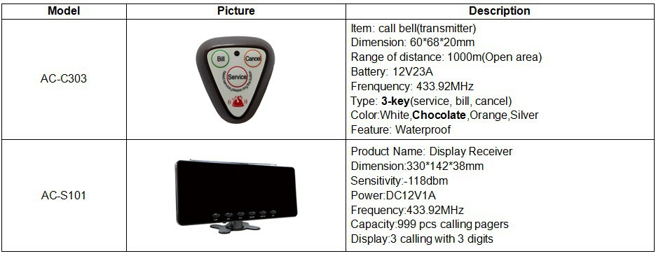 Specification for call system