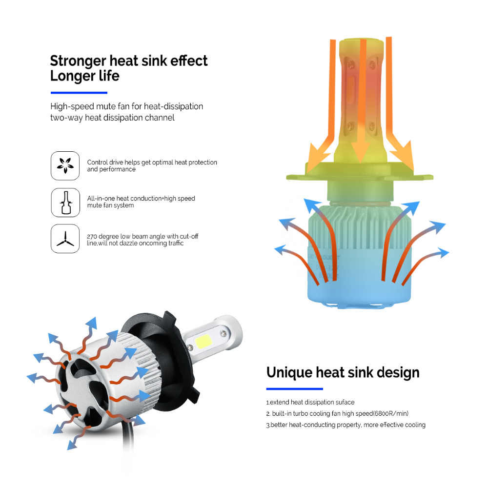 Oslamp LED Headlight Bulbs H4 Hi-Lo Beam H7 H11 H1 H3 9005 9006 COB 72W 8000lm 6500K Auto Headlamp Car Led Light Bulb DC12v 24v