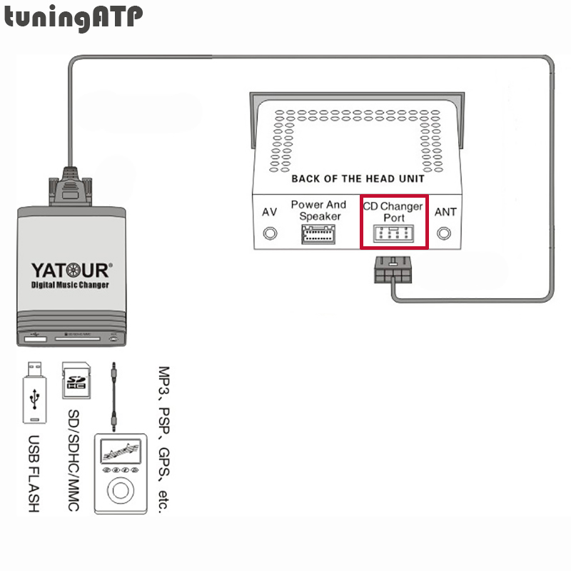 Blaupunkt Rd4 Wiring Diagram Stove Switch Diagrams Car Audio Radio China Yatour Digital Music Changer Aux In Sd Usb Mp3 Adapter For Peugoet