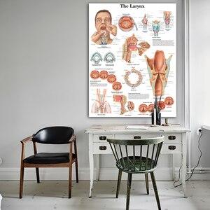 Image 3 - WANGART graphiques anatomiques au Larynx, toile imprimée, images murales pour salon, éducation médicale, décoration de maison de bureau