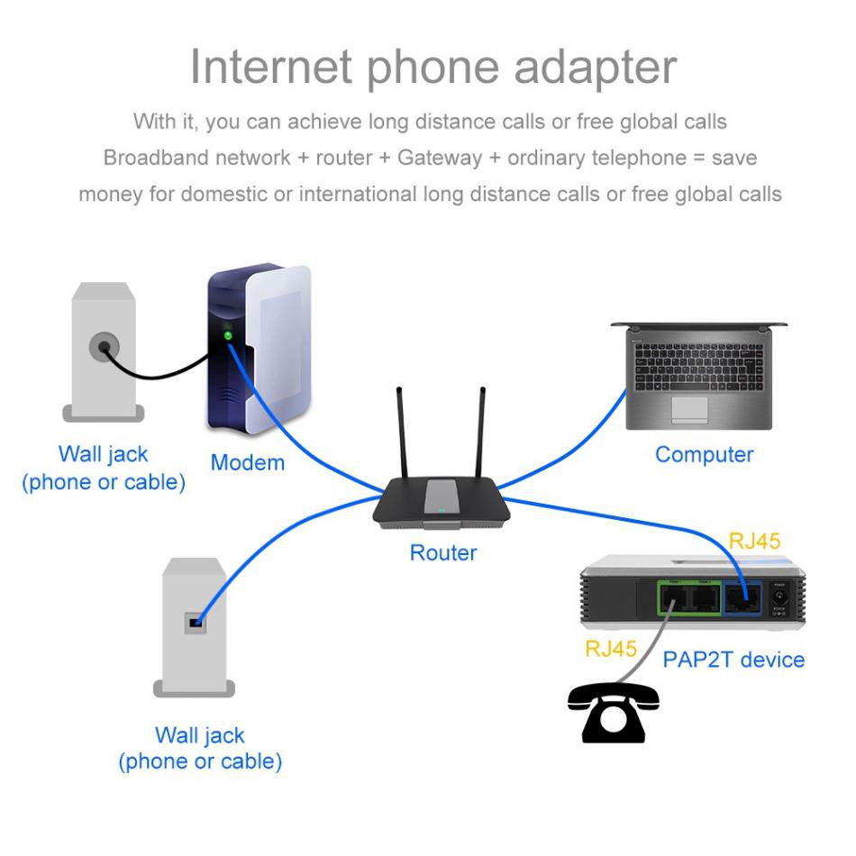 US $21 14 25% OFF|VoIP Gateway Internet Phone 2 Ports Adapter SIP RJ45  Cable for Linksys PAP2T NA PAP2T PAP2T Na ATA phone adapter no box-in VoIP