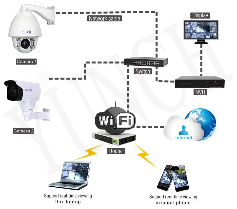 POE CCTV Kamera IP 20/30X Zoom Kamera Yüksek Hızlı Dome Ağ 1080 P - Güvenlik ve Koruma - Fotoğraf 6