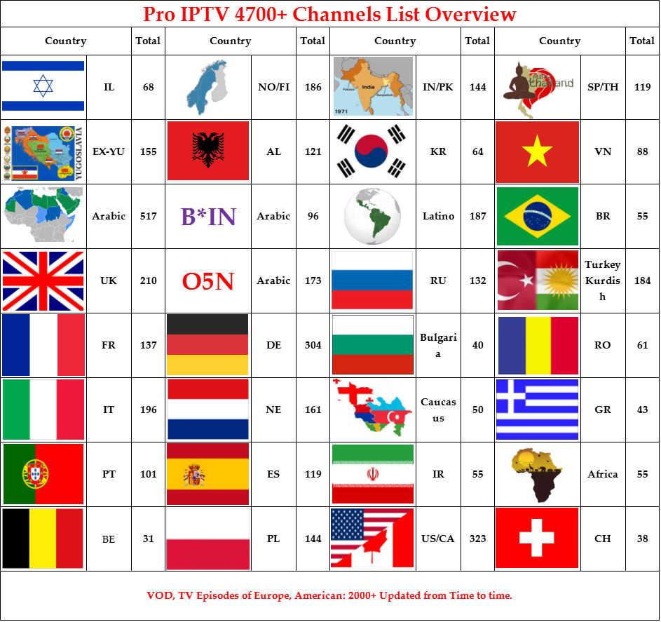 X96  Scandinavia IPTV 5300 Channels 190+IPTV Swedish Norwegian Danish Sweden Norway Denmark Israel Belgium france 4k m3u enigma2