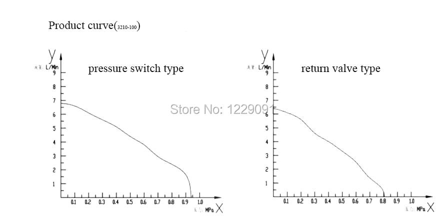 3210-100 flow diagram