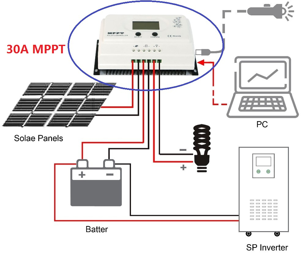 High efficiency MPPT 30A Solar Charge Controller 12V/24VDC Auto Battery recognition Max. DC150V PV input