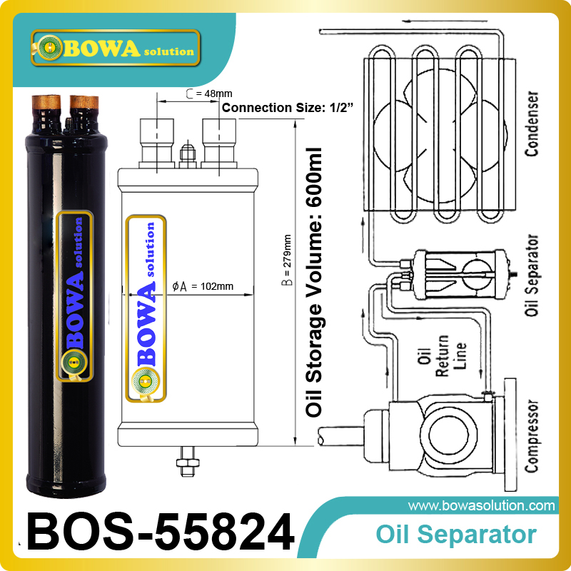 Oil Separator in Oil management in a refrigeration system keep The oil running well as key