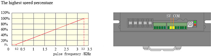 BLD750 Speed control of pulse frequency