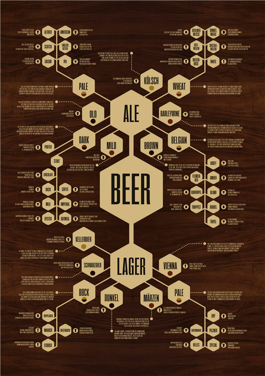 BEER Old Vintage Kraft Paper Movie Poster Home Decoration Retro Wall Sticker living room decor