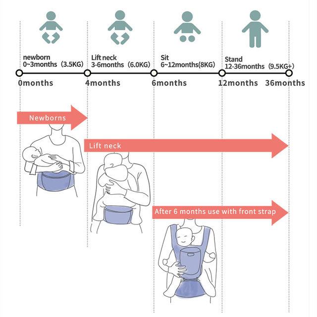 Portabebés ergonómico SUNVENO, portabebés para bebés pequeños, portador de cintura, Frente, ergonómico, cabestrillo con diseño de canguro para viajes de bebé de 0 a 36M