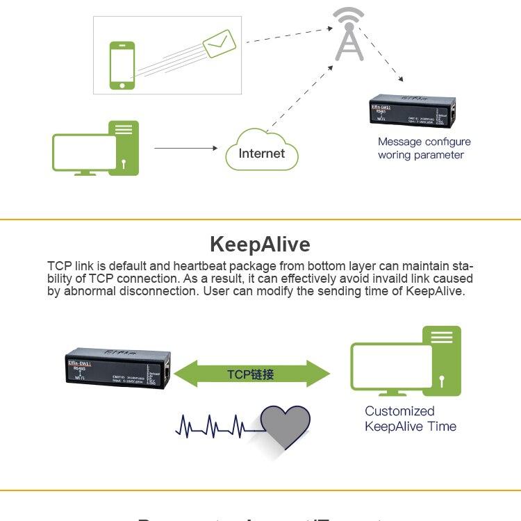 локальные сети по RS485; локальные сети по RS485; беспроводной доступ к RS485; Modbus для беспроводной доступ в интернет;