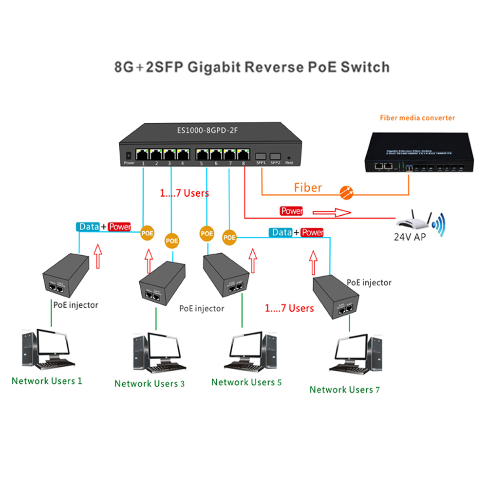Купить с кэшбэком GPON/EPON SOLUTION SUPPLIER   With VLAN 8 port 10/100/1000M Ethernet reverse poe switch with 2 SFP Port  PCB