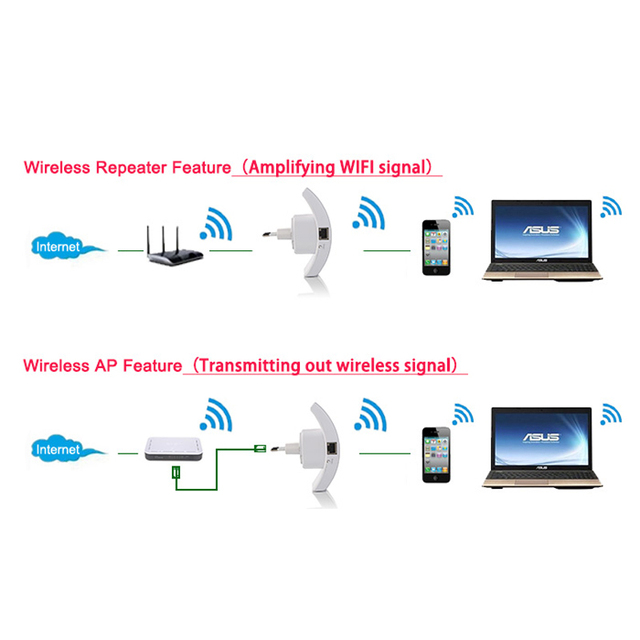 Wireless Wifi Repeater 300Mbps wifi Extender Long Range Repeater wi-fi Access Point 802.11n/b/g Wifi Signal Amplifier Booster