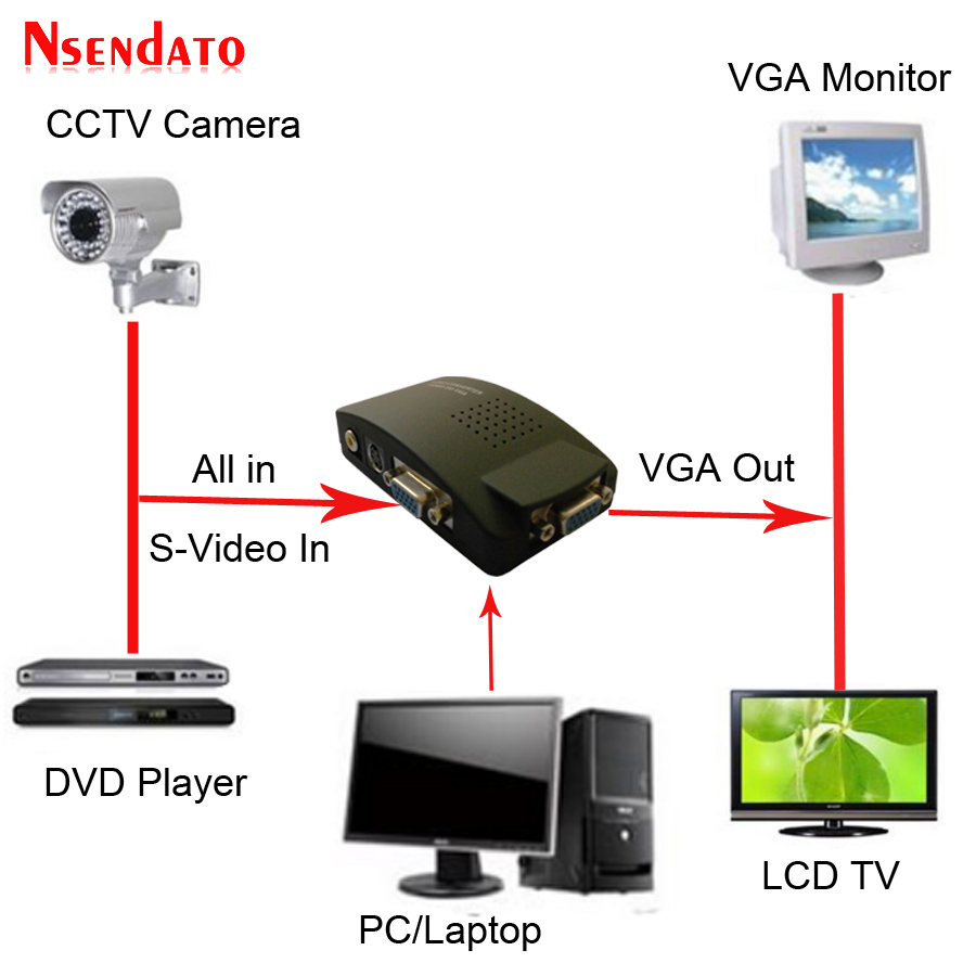 TV AV S Video RCA Composite to VGA PC Monitor Converter Adapter Box