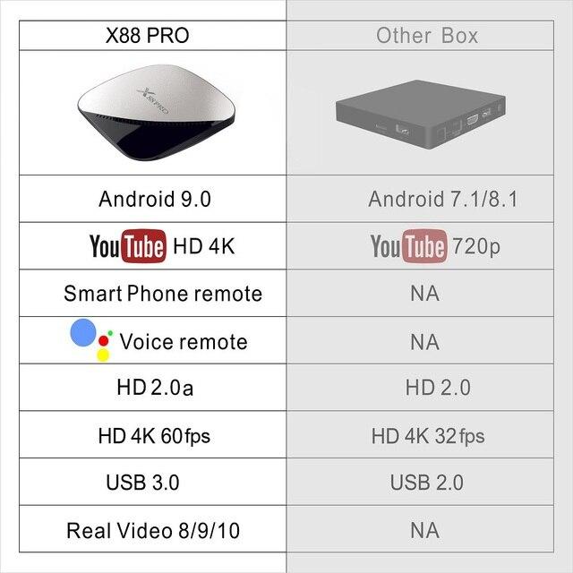 X88 pro Smart 4K Android 9.0 TV Box 4GB RAM Max 128GB ROM 64GB RK3318 4Core 5G Dual Wifi 2G16G Set Top Box YouTube Media Player 2