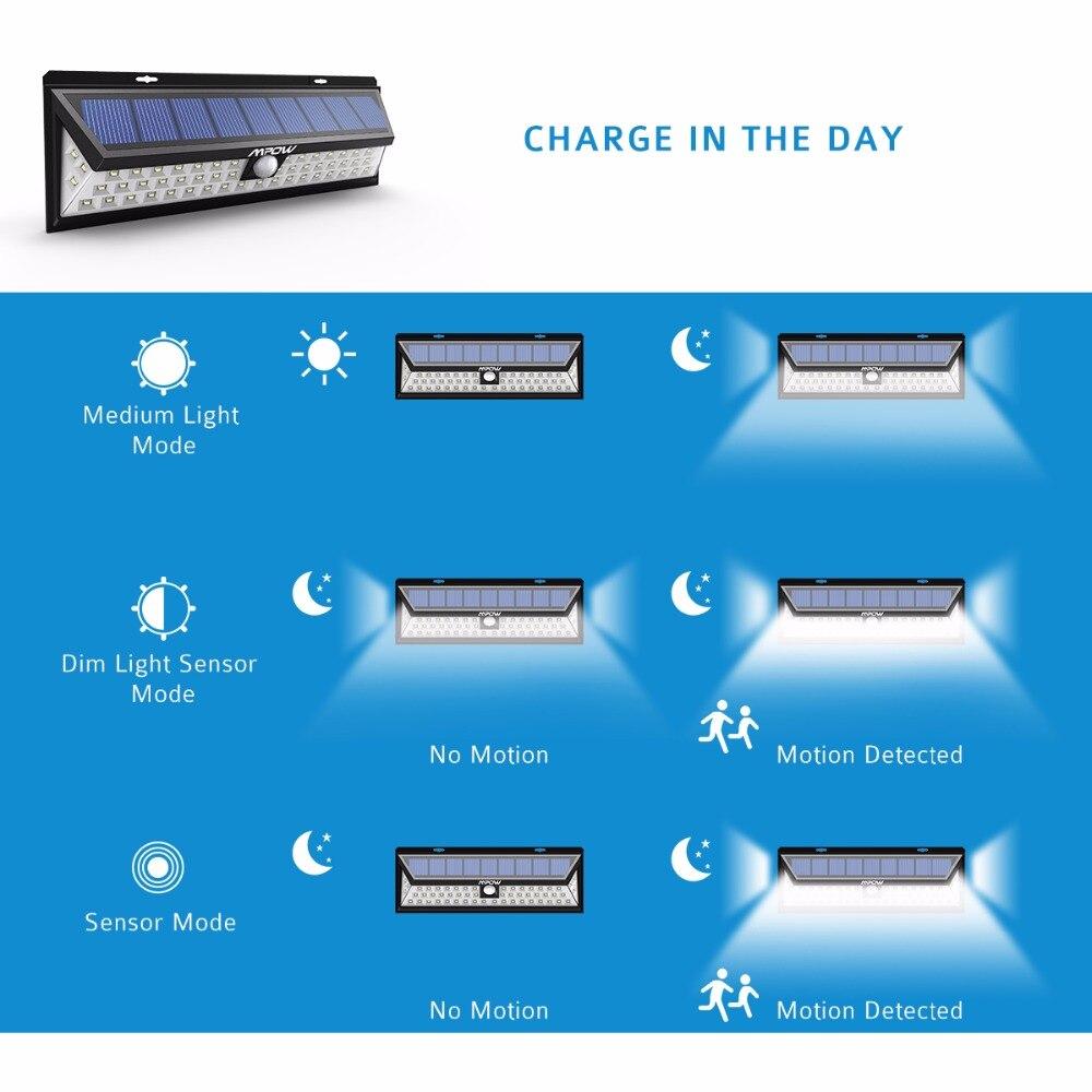 Mpow 54 LED солнечной открытый бра Освещение Водонепроницаемый Средства ухода за кожей движения Сенсор аварийного Ночной сад путь яркий светод...