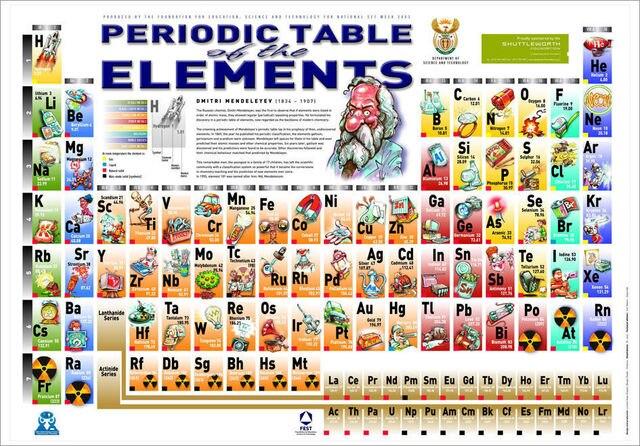 Ciencia tabla peridica de los elementos cartel decoracin ciencia tabla peridica de los elementos cartel decoracin personalizada pared clsico la moda pegatina 50 x urtaz Gallery